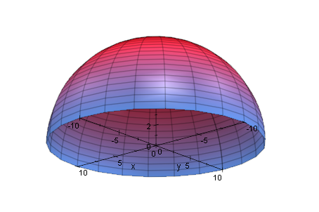 The geometry and coordinates system of a hemispherical shell.